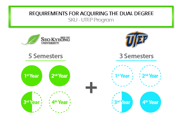 Requirements for acquiring the dual degree between SKU and UTEP